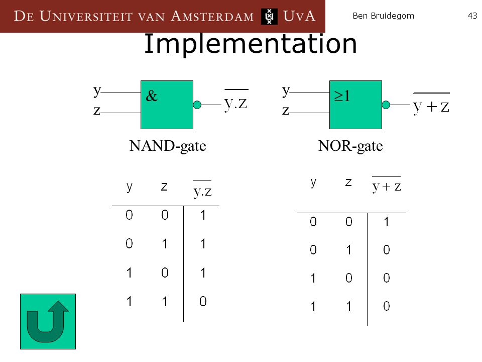 Ben Bruidegom43 Implementation & NAND-gate 11 NOR-gate yy zz