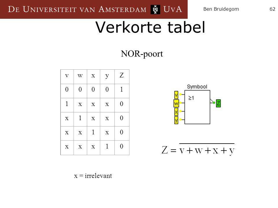 Ben Bruidegom62 Verkorte tabel NOR-poort vwxyZ 00001 1xxx0 x1xx0 xx1x0 xxx10 x = irrelevant