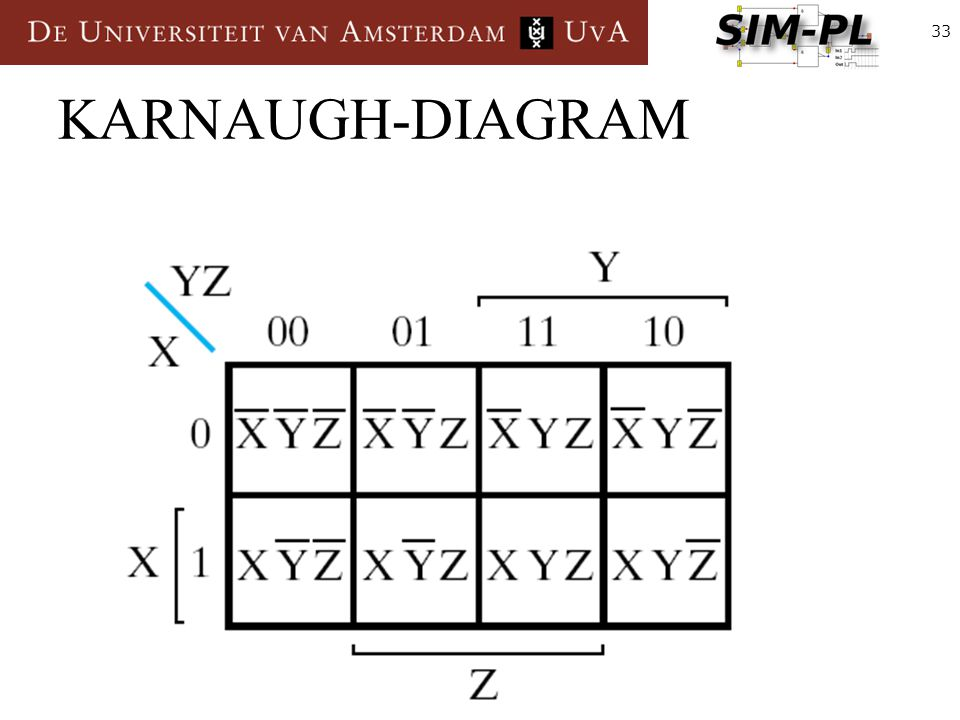 33 KARNAUGH-DIAGRAM