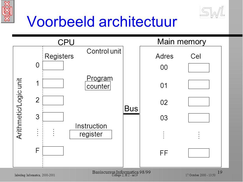 Inleiding Informatica, 2000-2001 College 2, H 2 - nr18 17 October 2000 - 13:50 Basiscursus Informatica 98/9918 Hexidecimaal Bit patroonHexidecimaal 00000 00011 00102 00113 01004 01015 01106 01117 10008 10019 Bit patroonHexidecimaal 1010A 1011B 1100C 1101D 1110E 1111F Machine-instructie = 16 bits = 2 bytes = 4 hex codes