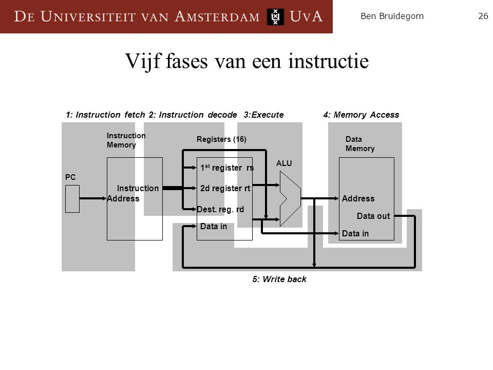26Ben Bruidegom Vijf fases van een instructie Instruction Memory Registers (16)Data Memory ALU PC Instruction Data in Address 1 st register rs 2d regi