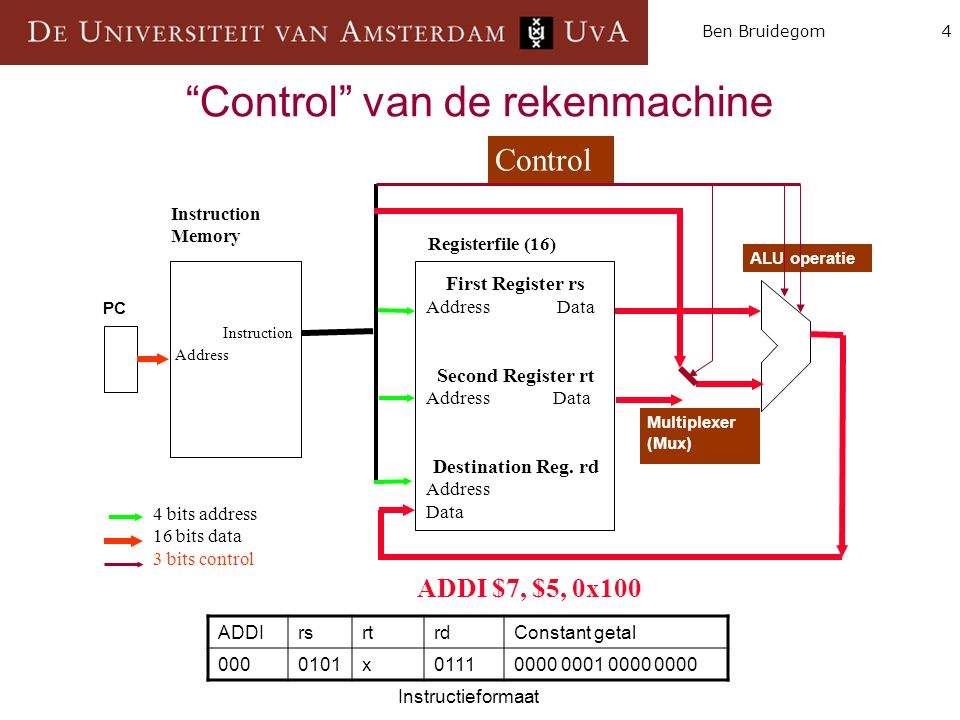 "4Ben Bruidegom ""Control"" van de rekenmachine Instruction Memory ALU operatie PC Instruction Address First Register rs Address Data Second Register rt"