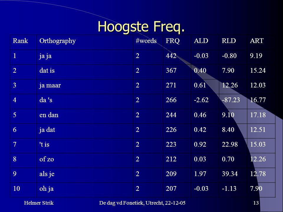 Helmer StrikDe dag vd Fonetiek, Utrecht, 22-12-0513 Hoogste Freq. RankOrthography#wordsFRQALDRLDART 1ja 2442-0.03-0.809.19 2dat is23670.407.9015.24 3j