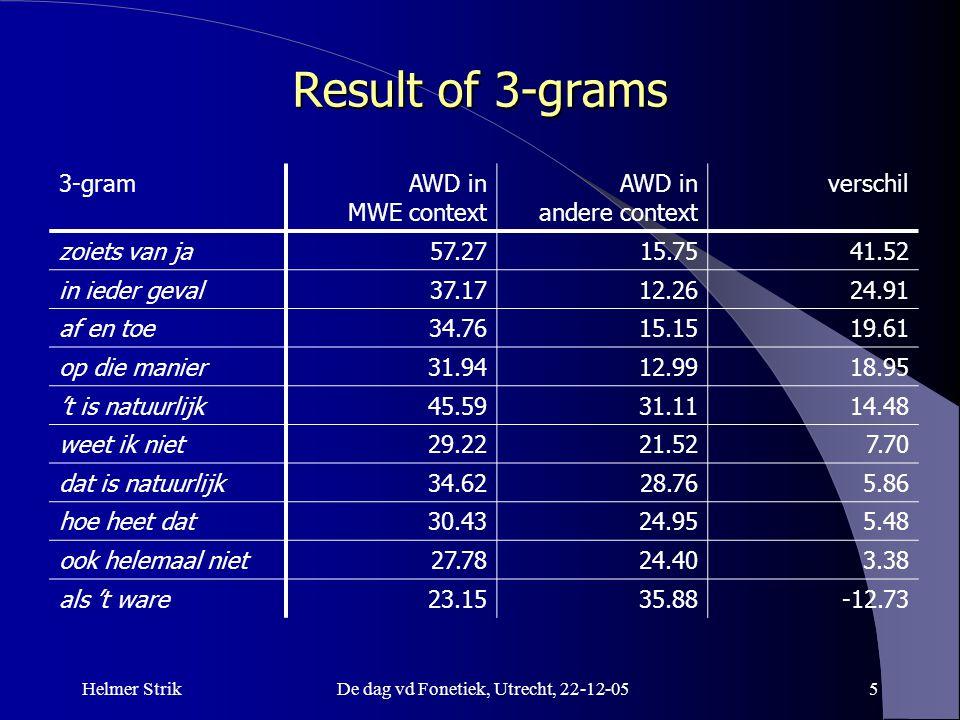 Helmer StrikDe dag vd Fonetiek, Utrecht, 22-12-055 Result of 3-grams 3-gramAWD in MWE context AWD in andere context verschil zoiets van ja57.2715.7541