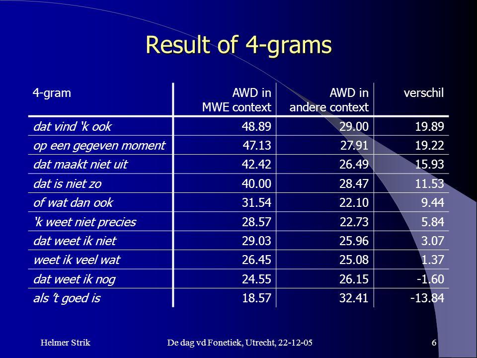 Helmer StrikDe dag vd Fonetiek, Utrecht, 22-12-056 Result of 4-grams 4-gramAWD in MWE context AWD in andere context verschil dat vind 'k ook48.8929.00