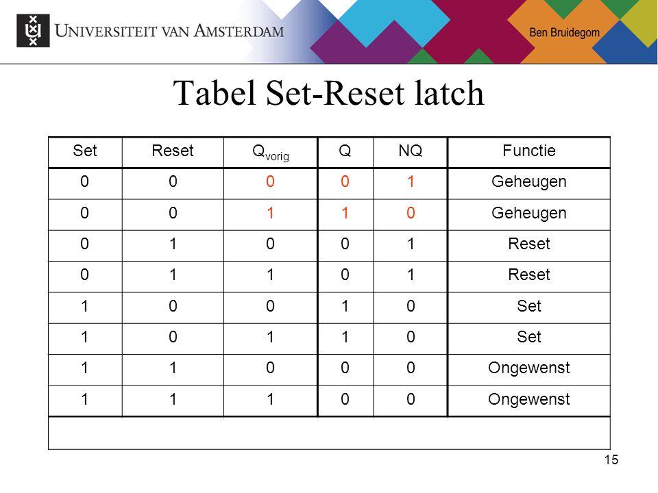 15Ben Bruidegom 15 Tabel Set-Reset latch SetResetQ vorig QNQFunctie 00001Geheugen 00110 01001Reset 01101 10010Set 10110 11000Ongewenst 11100