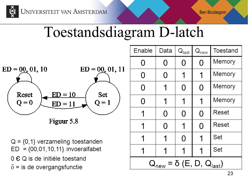 23Ben Bruidegom 23 Toestandsdiagram D-latch Q = {0,1} verzameling toestanden ED = {00,01,10,11} invoeralfabet 0 є Q is de initiële toestand δ = is de overgangsfunctie EnableDataQ last Q new Toestand 0000 Memory 0011 0100 0111 1000 Reset 1010 1101 Set 1111 Q new = δ (E, D, Q last )