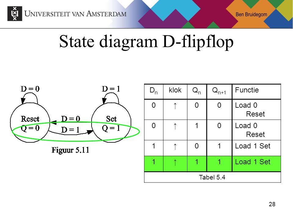 28Ben Bruidegom 28 State diagram D-flipflop DnDn klokQnQn Q n+1 Functie 0↑00Load 0 Reset 0↑10 1↑01Load 1 Set 1↑11 Tabel 5.4