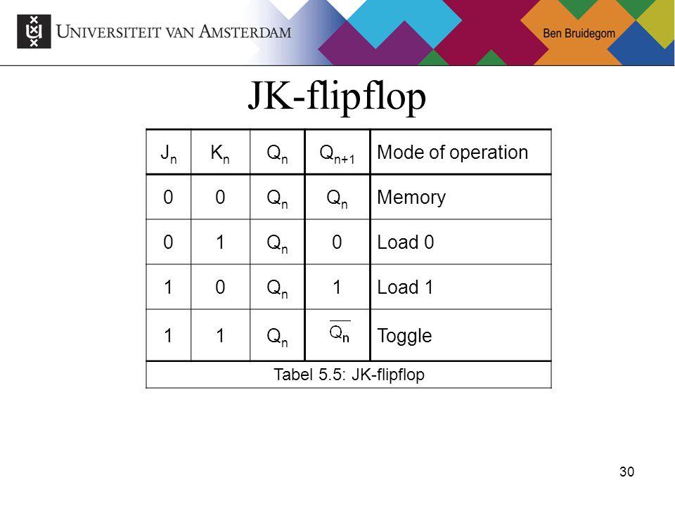 30Ben Bruidegom 30 JK-flipflop JnJn KnKn QnQn Q n+1 Mode of operation 00QnQn QnQn Memory 01QnQn 0Load 0 10QnQn 1Load 1 11QnQn Toggle Tabel 5.5: JK-flipflop