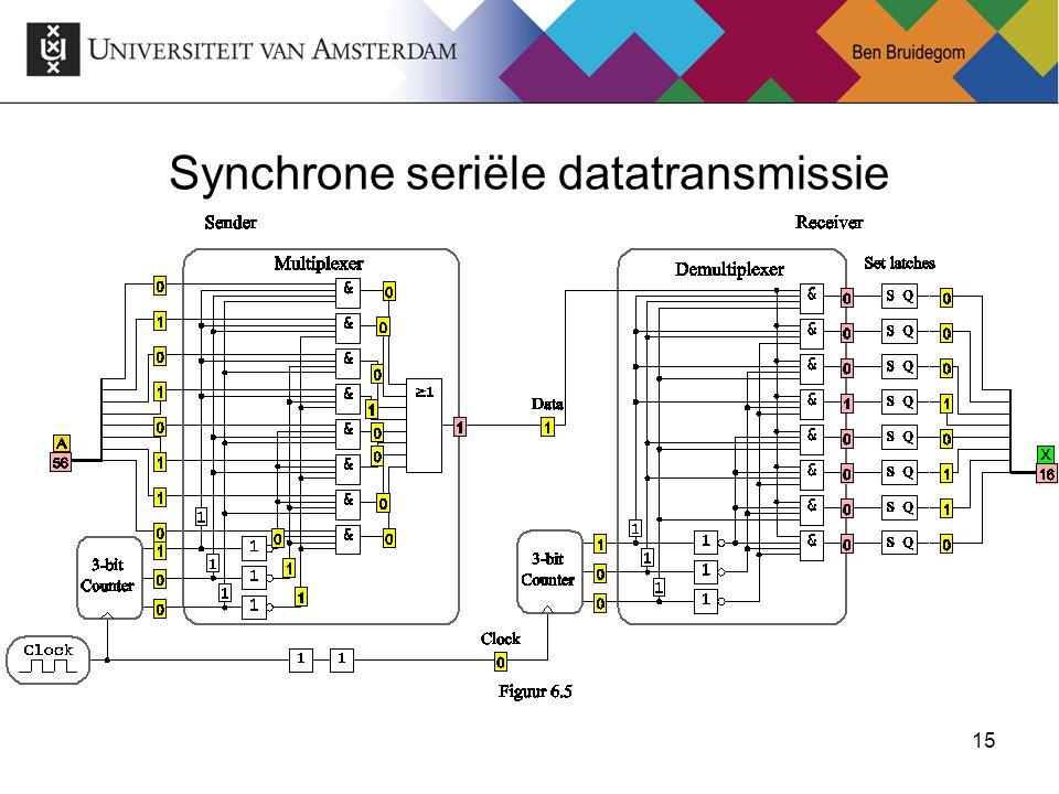 15 Synchrone seriële datatransmissie