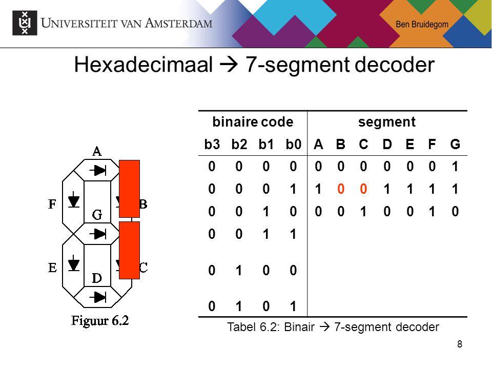 8 Hexadecimaal  7-segment decoder binaire codesegment b3b2b1b0ABCDEFG 00000000001 00011001111 00100010010 0011 0100 0101 Tabel 6.2: Binair  7-segmen