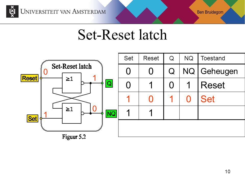 10Ben Bruidegom 10 Set-Reset latch SetResetQNQToestand 00 QNQGeheugen 0101Reset 1010Set 11 0 1 0 1