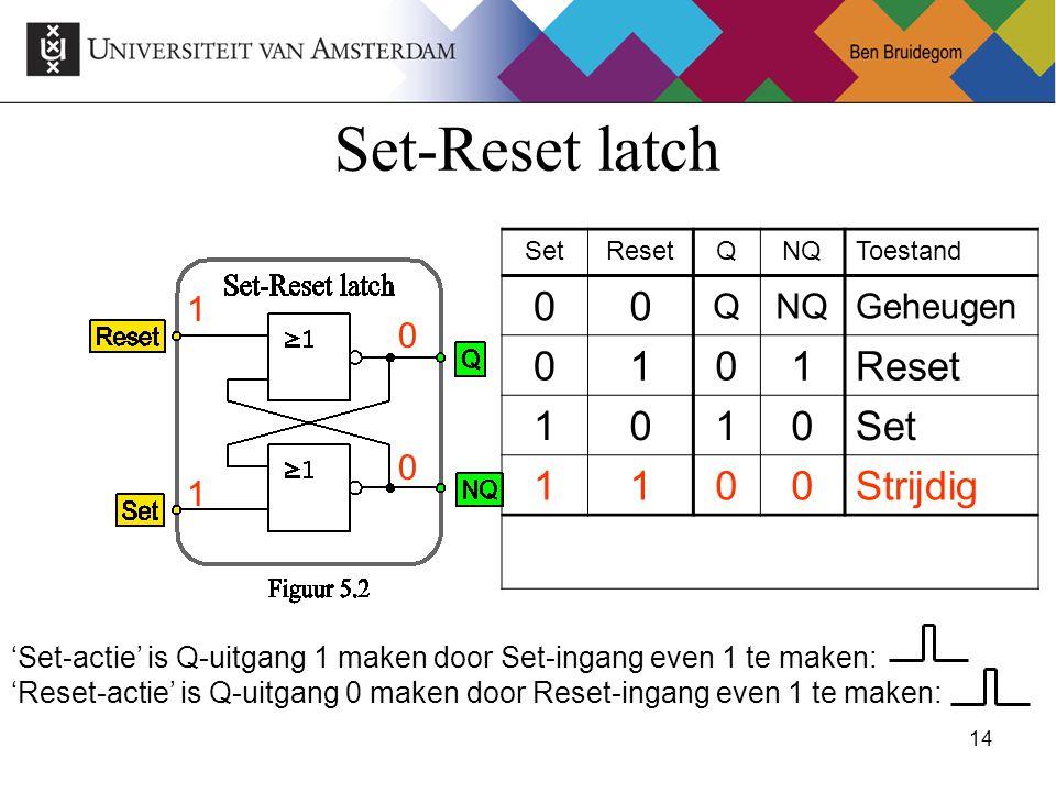 14Ben Bruidegom 14 Set-Reset latch SetResetQNQToestand 00 QNQGeheugen 0101Reset 1010Set 1100Strijdig 1 1 0 0 'Set-actie' is Q-uitgang 1 maken door Set-ingang even 1 te maken: 'Reset-actie' is Q-uitgang 0 maken door Reset-ingang even 1 te maken: