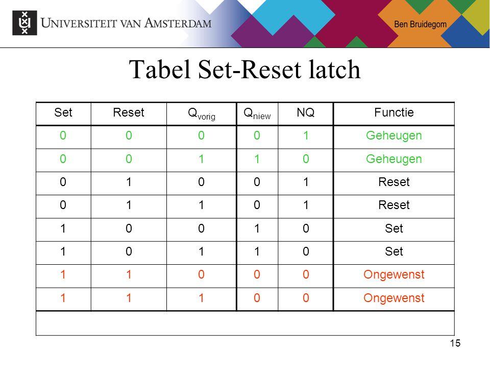 15Ben Bruidegom 15 Tabel Set-Reset latch SetResetQ vorig Q niew NQFunctie 00001Geheugen 00110 01001Reset 01101 10010Set 10110 11000Ongewenst 11100