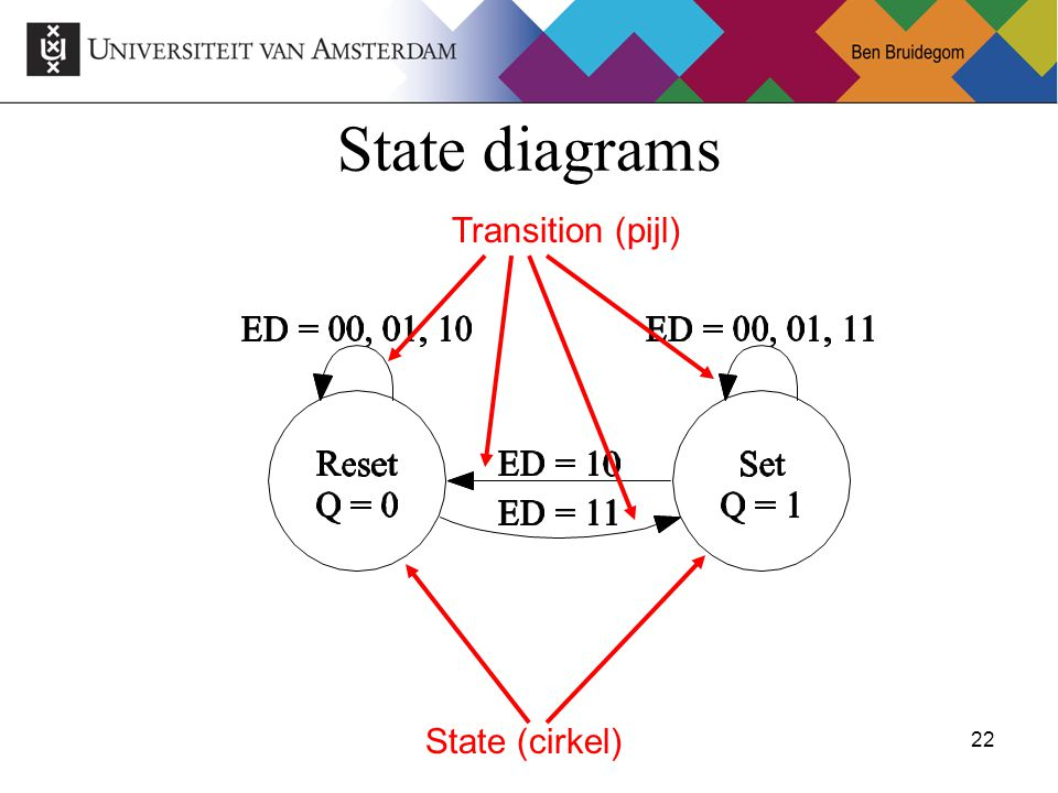22Ben Bruidegom 22 State diagrams State (cirkel) Transition (pijl)