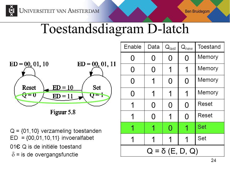 24Ben Bruidegom 24 Toestandsdiagram D-latch Q = {01,10} verzameling toestanden ED = {00,01,10,11} invoeralfabet 01 є Q is de initiële toestand δ = is de overgangsfunctie EnableDataQ last Q new Toestand 0000 Memory 0011 0100 0111 1000 Reset 1010 1101 Set 1111 Q = δ (E, D, Q)