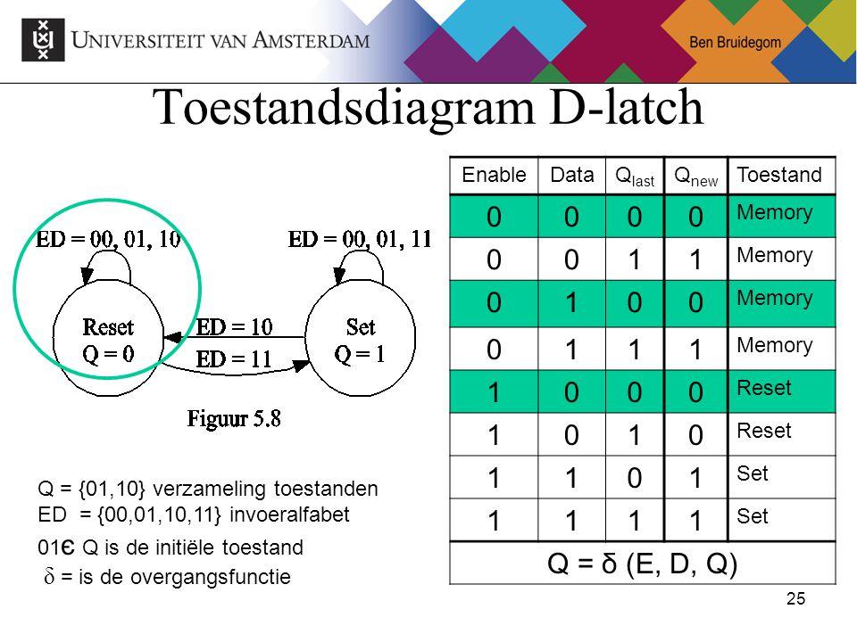 25Ben Bruidegom 25 Toestandsdiagram D-latch Q = {01,10} verzameling toestanden ED = {00,01,10,11} invoeralfabet 01 є Q is de initiële toestand δ = is de overgangsfunctie EnableDataQ last Q new Toestand 0000 Memory 0011 0100 0111 1000 Reset 1010 1101 Set 1111 Q = δ (E, D, Q)