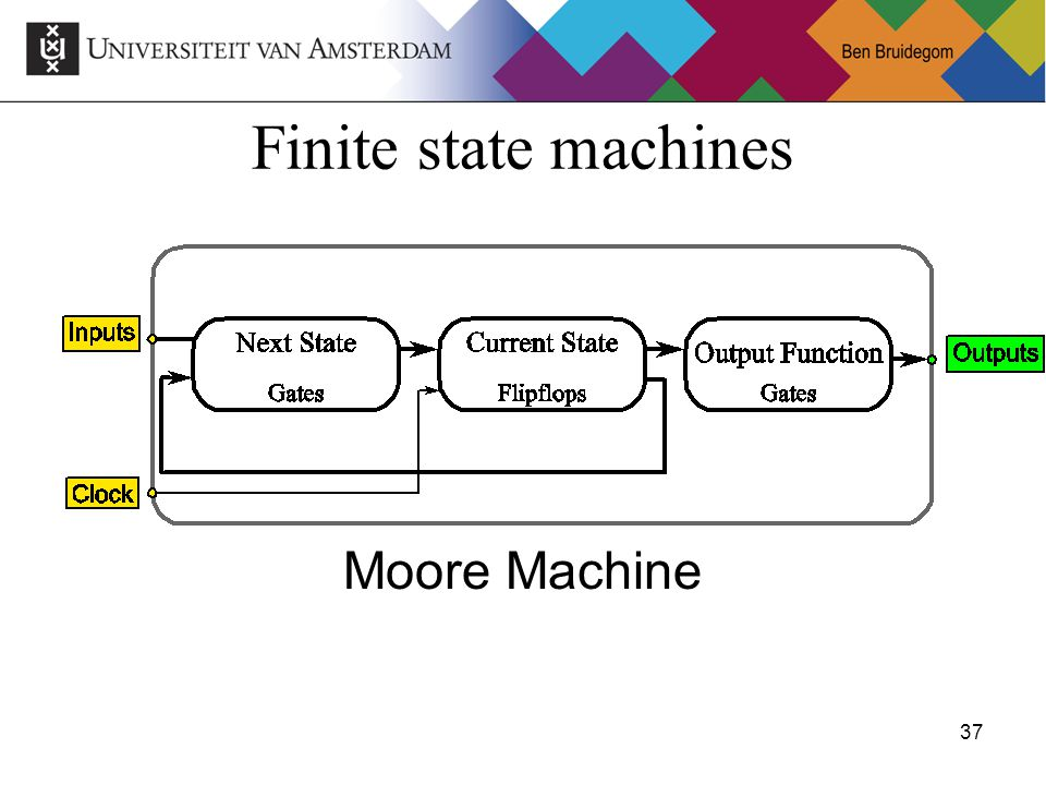 37Ben Bruidegom 37 Finite state machines Moore Machine