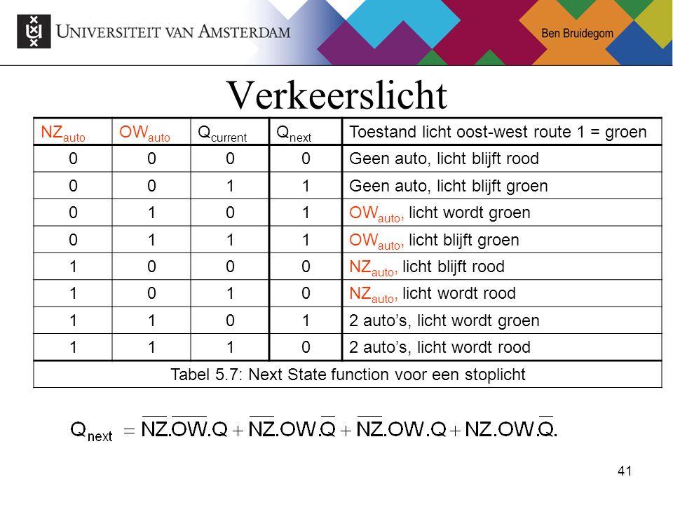 41Ben Bruidegom 41 Verkeerslicht NZ auto OW auto Q current Q next Toestand licht oost-west route 1 = groen 0000Geen auto, licht blijft rood 0011Geen auto, licht blijft groen 0101OW auto, licht wordt groen 0111OW auto, licht blijft groen 1000NZ auto, licht blijft rood 1010NZ auto, licht wordt rood 11012 auto's, licht wordt groen 11102 auto's, licht wordt rood Tabel 5.7: Next State function voor een stoplicht