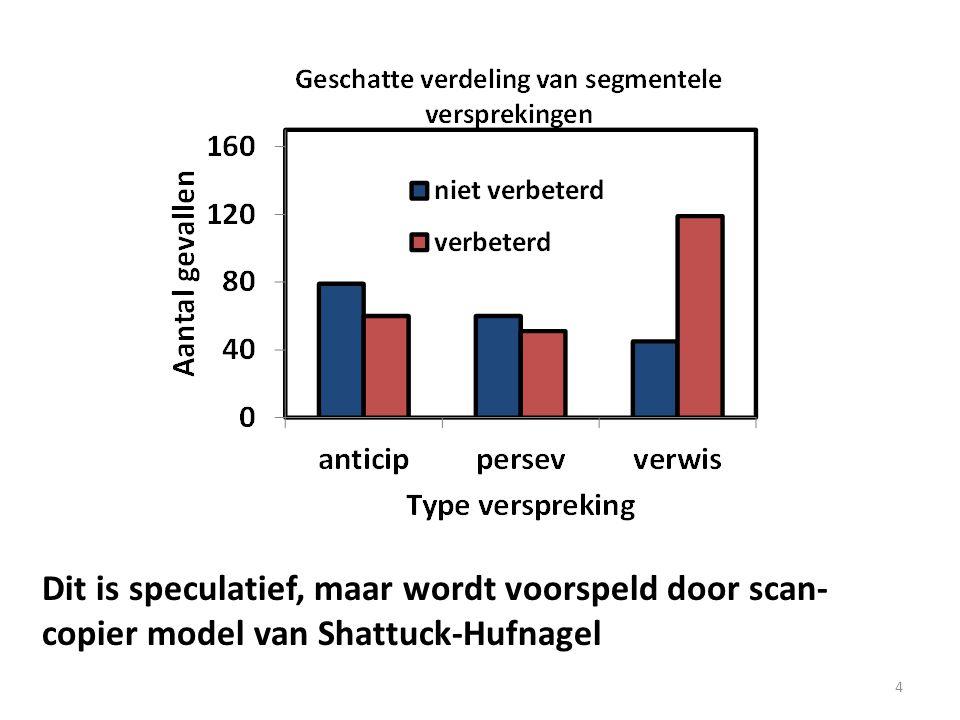 4 Dit is speculatief, maar wordt voorspeld door scan- copier model van Shattuck-Hufnagel