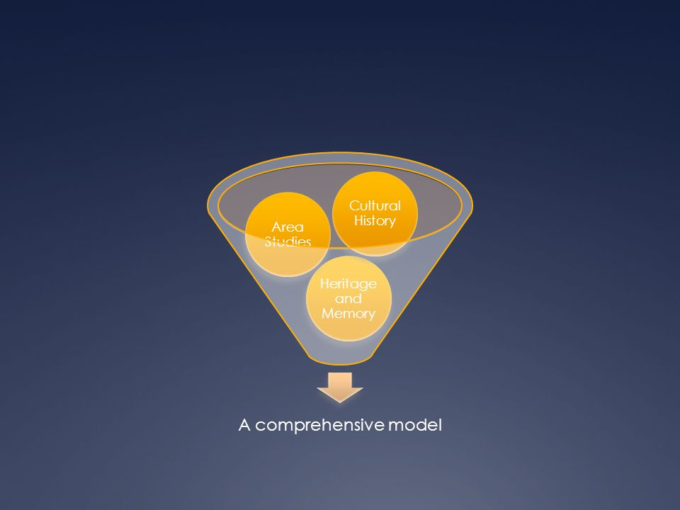 Een matrix-model Thema 1Thema 2Thema 3Thema 4 Antiek Vroegmodern Modern Contemporain