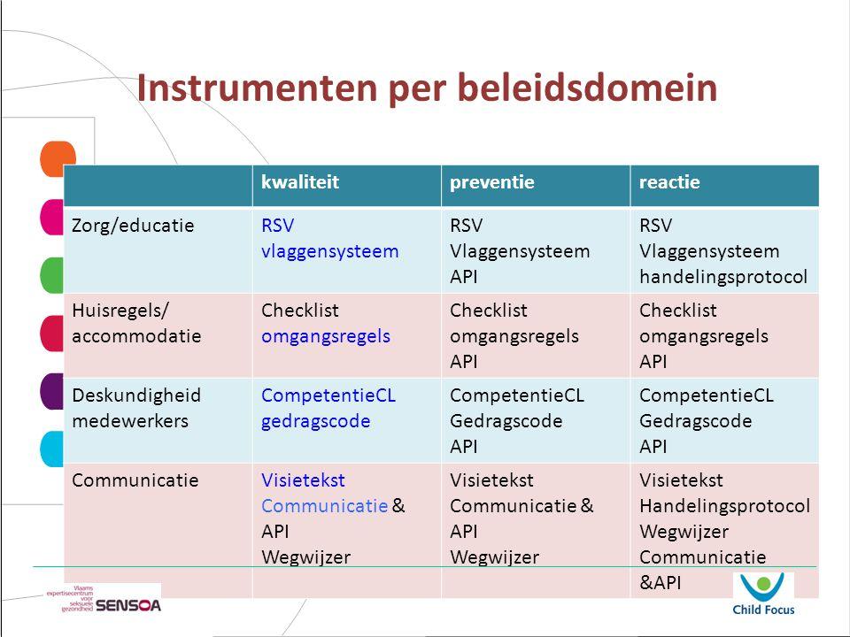 Instrumenten per beleidsdomein kwaliteitpreventiereactie Zorg/educatieRSV vlaggensysteem RSV Vlaggensysteem API RSV Vlaggensysteem handelingsprotocol Huisregels/ accommodatie Checklist omgangsregels API Checklist omgangsregels API Deskundigheid medewerkers CompetentieCL gedragscode CompetentieCL Gedragscode API CompetentieCL Gedragscode API CommunicatieVisietekst Communicatie & API Wegwijzer Visietekst Communicatie & API Wegwijzer Visietekst Handelingsprotocol Wegwijzer Communicatie &API