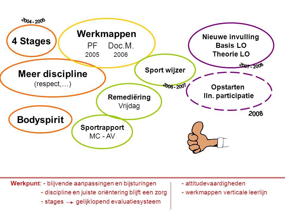 Werkpunt: - blijvende aanpassingen en bijsturingen- attitudevaardigheden - discipline en juiste oriëntering blijft een zorg- werkmappen verticale leer