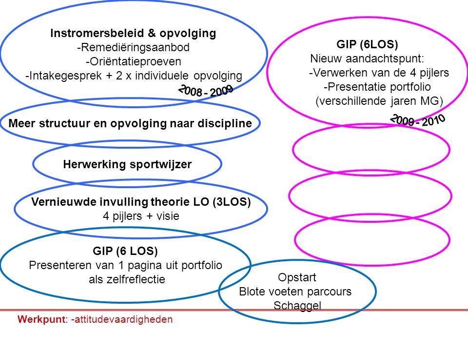 Instromersbeleid & opvolging -Remediëringsaanbod -Oriëntatieproeven -Intakegesprek + 2 x individuele opvolging Meer structuur en opvolging naar discip