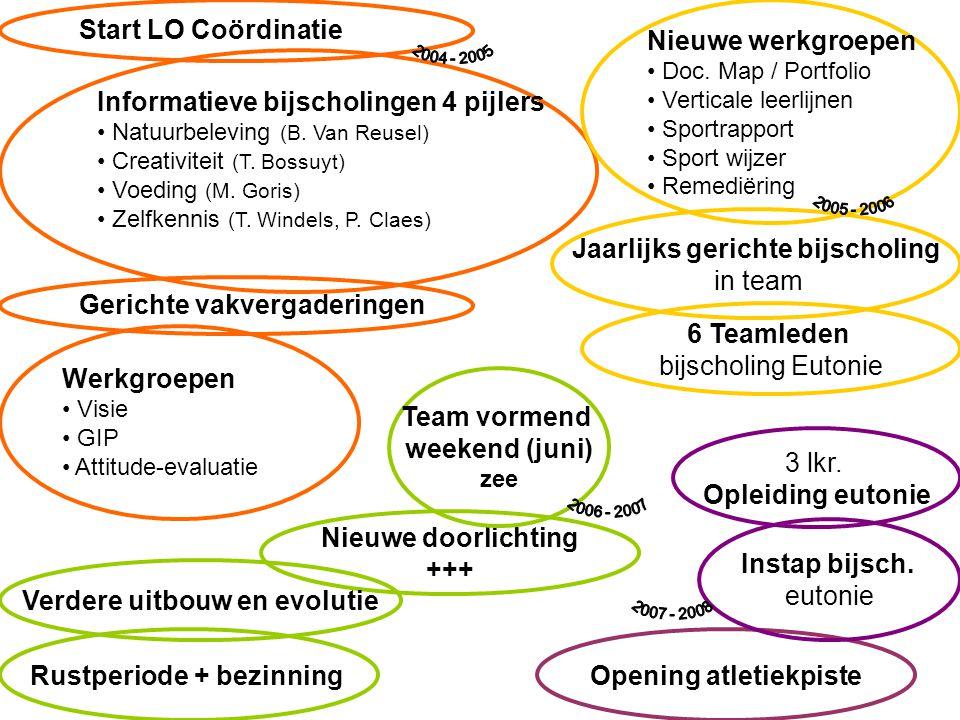 Informatieve bijscholingen 4 pijlers Natuurbeleving (B. Van Reusel) Creativiteit (T. Bossuyt) Voeding (M. Goris) Zelfkennis (T. Windels, P. Claes) Ger