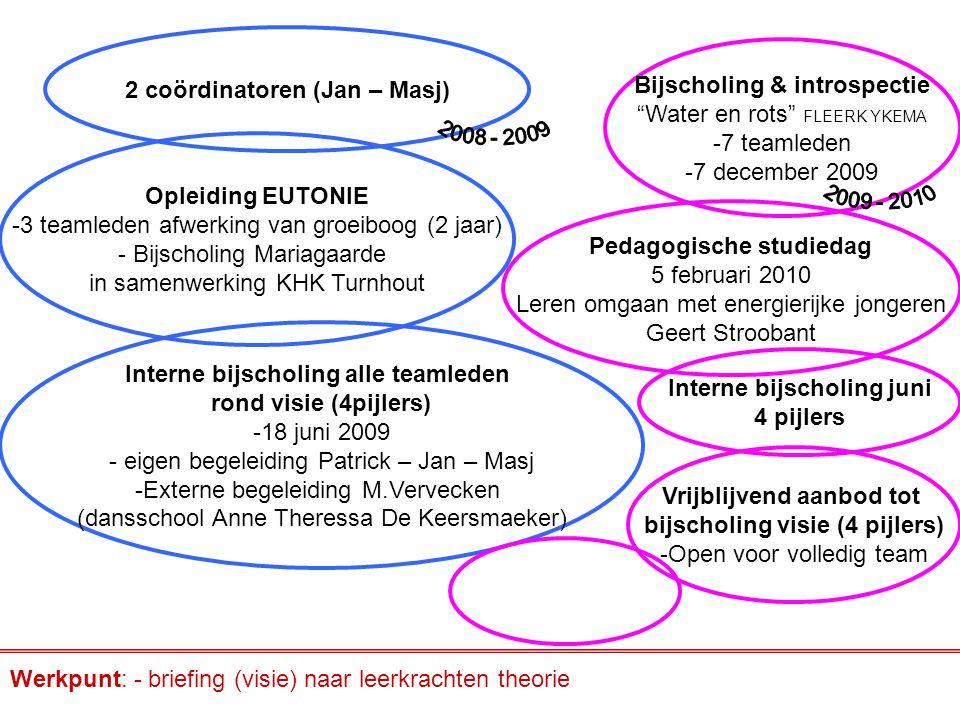 2 coördinatoren (Jan – Masj) Opleiding EUTONIE -3 teamleden afwerking van groeiboog (2 jaar) - Bijscholing Mariagaarde in samenwerking KHK Turnhout In