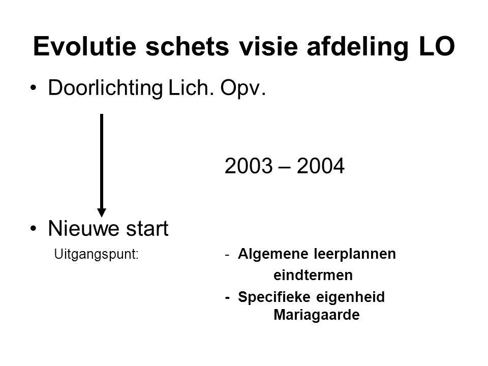 Evolutie schets visie afdeling LO Doorlichting Lich. Opv. 2003 – 2004 Nieuwe start Uitgangspunt: - Algemene leerplannen eindtermen - Specifieke eigenh