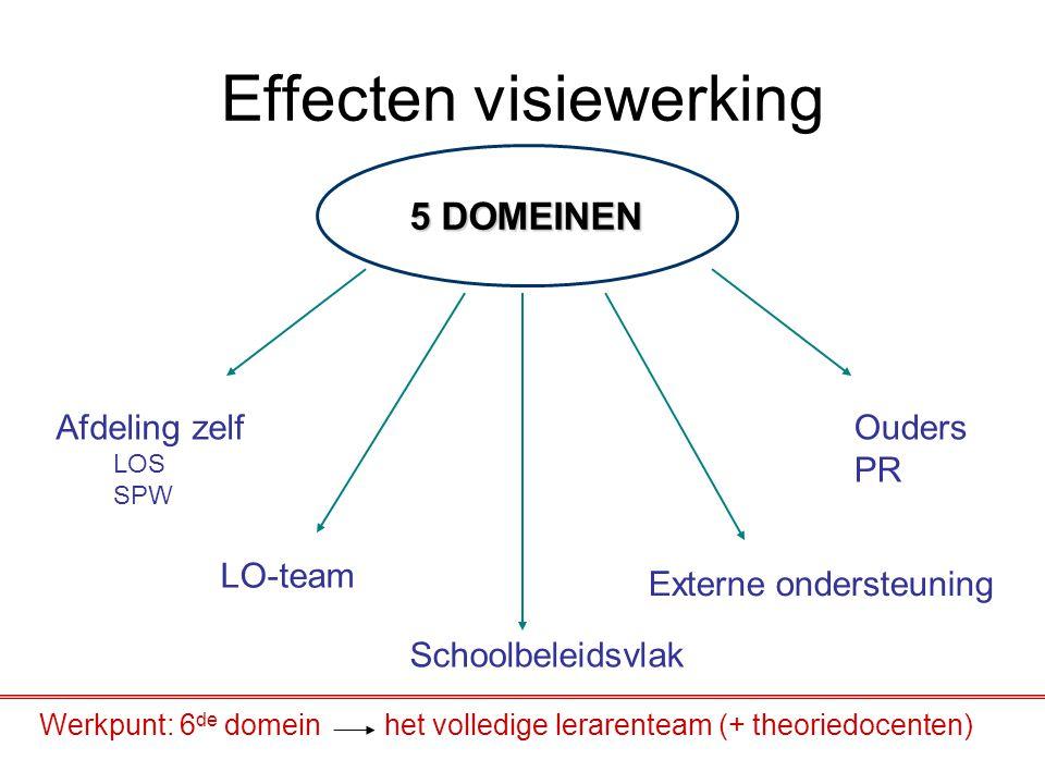 Effecten visiewerking Werkpunt: 6 de domein het volledige lerarenteam (+ theoriedocenten) 5 DOMEINEN Afdeling zelf LOS SPW LO-team Schoolbeleidsvlak E