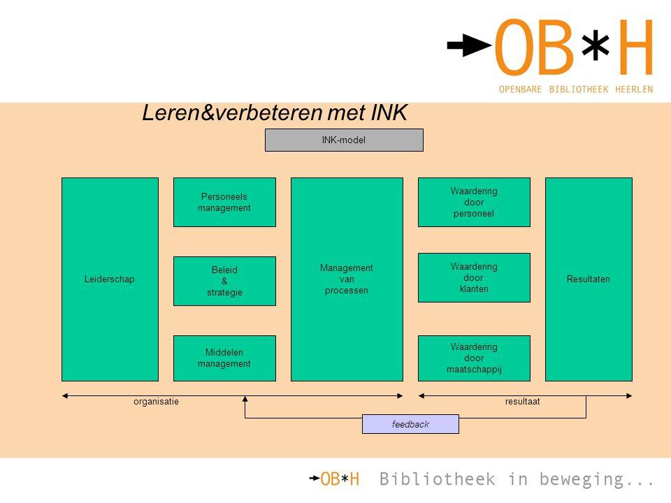 Leren&verbeteren met INK Leiderschap Management van processen Resultaten Personeels management Beleid & strategie Middelen management Waardering door