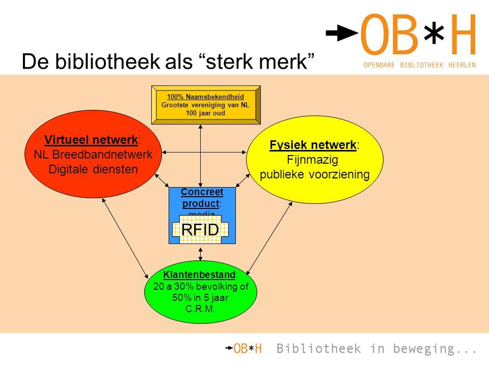 """De bibliotheek als """"sterk merk"""" Virtueel netwerk: NL Breedbandnetwerk Digitale diensten Fysiek netwerk: Fijnmazig publieke voorziening Klantenbestand:"""
