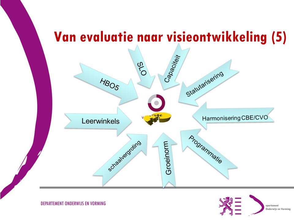 Van evaluatie naar visieontwikkeling (5) HBO5 Leerwinkels schaalvergroting Groeinorm SLO