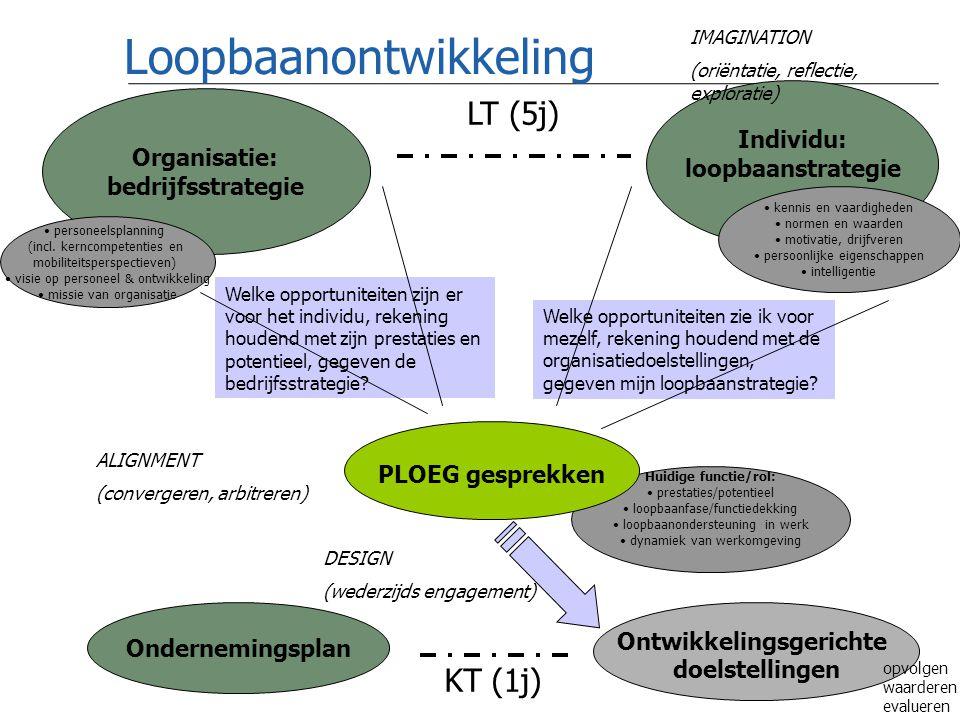 Copyright AgO - Galilei © Loopbaanontwikkeling Individu: loopbaanstrategie Organisatie: bedrijfsstrategie Ontwikkelingsgerichte doelstellingen IMAGINATION (oriëntatie, reflectie, exploratie) ALIGNMENT (convergeren, arbitreren) DESIGN (wederzijds engagement) personeelsplanning (incl.