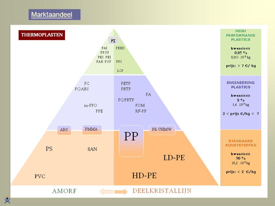 Alle informatie wordt weergegeven op een dubbel A4 formaat Specificatieblad Grondstof MASTERPLAN 2