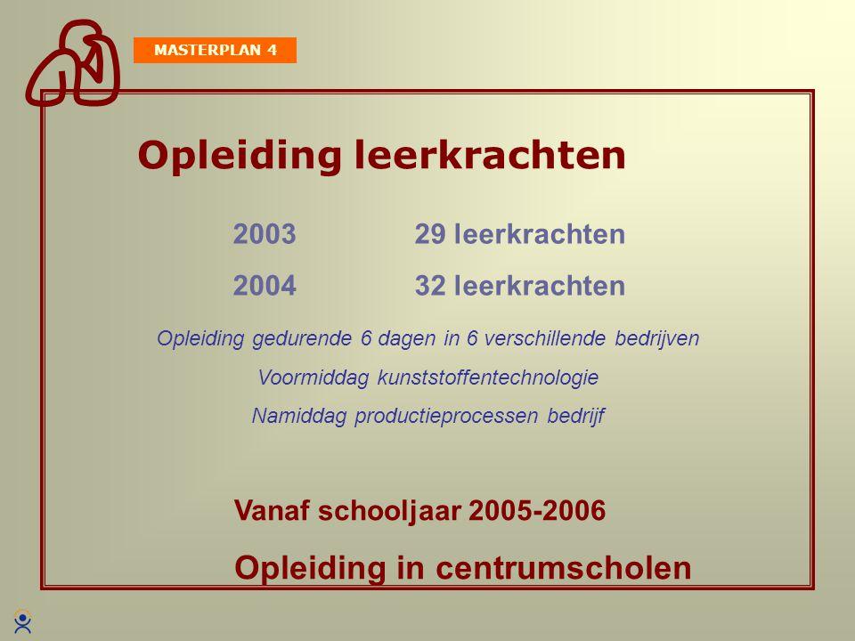 PROMOTIE MASTERPLAN 5  Colloquium / week van de kunststoffen  Bedrijfsbezoeken  Beursbezoeken: K2004 Düsseldorf Kunststoffen 2004 Veldhoven Plastics for the industry Kortrijk