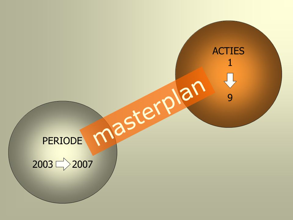 PERIODE 2003 2007 ACTIES 1 9 m a s t e r p l a n