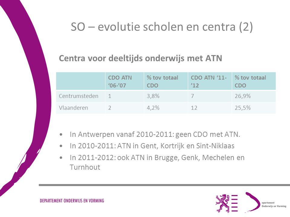 SO – evolutie scholen en centra (2) Centra voor deeltijds onderwijs met ATN In Antwerpen vanaf 2010-2011: geen CDO met ATN.
