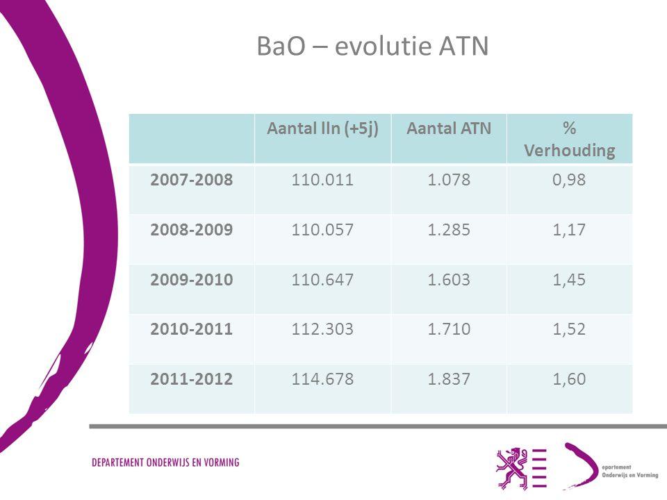 BaO – evolutie ATN Aantal lln (+5j)Aantal ATN% Verhouding 2007-2008110.0111.0780,98 2008-2009110.0571.2851,17 2009-2010110.6471.6031,45 2010-2011112.3031.7101,52 2011-2012114.6781.8371,60