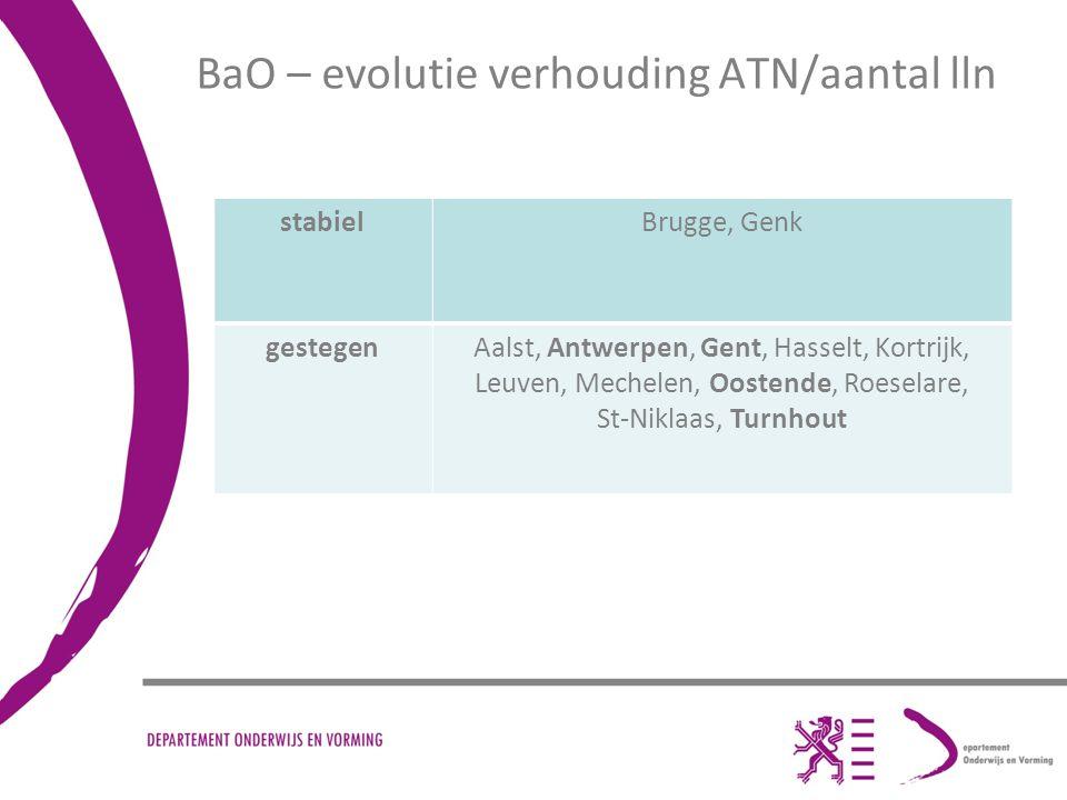 BaO – Evolutie aantal scholen met onthaalonderwijs gedaaldGenk gestegenAalst, Brugge, Gent, Hasselt, Kortrijk, Leuven, Mechelen, Oostende, Roeselare, Sint-Niklaas, Turnhout, Antwerpen