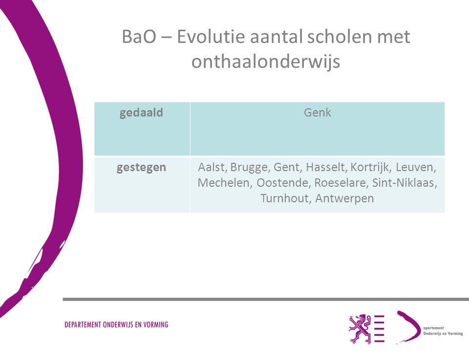 Secundair onderwijs (periode 2006-2007/2011-2012)