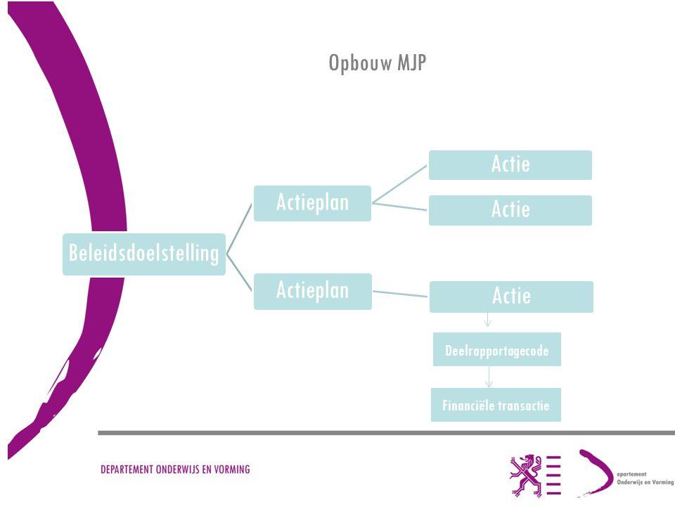 Opbouw MJP Beleidsdoelstelling Actieplan Actie Actieplan Actie Deelrapportagecode Financiële transactie