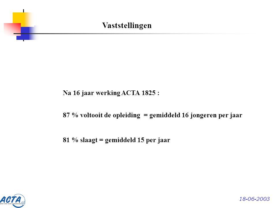 18-06-2003 Na 16 jaar werking ACTA 1825 : 87 % voltooit de opleiding = gemiddeld 16 jongeren per jaar 81 % slaagt = gemiddeld 15 per jaar Vaststellingen