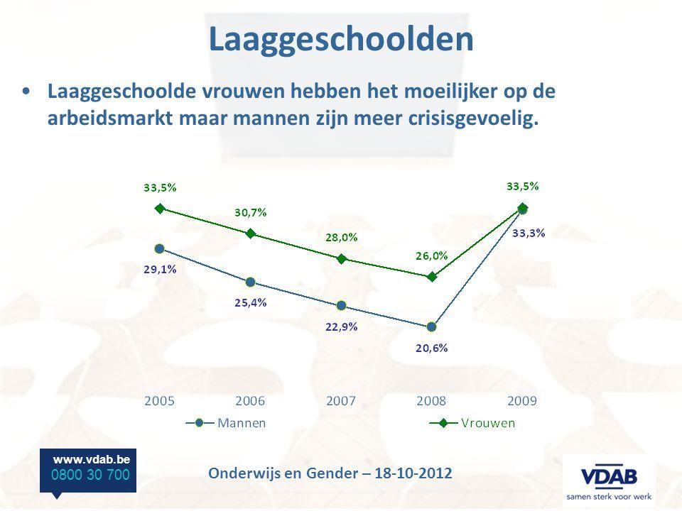 www.vdab.be 0800 30 700 Onderwijs en Gender – 18-10-2012 Laaggeschoolden Laaggeschoolde vrouwen hebben het moeilijker op de arbeidsmarkt maar mannen zijn meer crisisgevoelig.