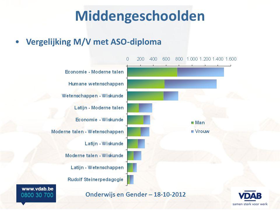 www.vdab.be 0800 30 700 Onderwijs en Gender – 18-10-2012 Middengeschoolden Vergelijking M/V met ASO-diploma