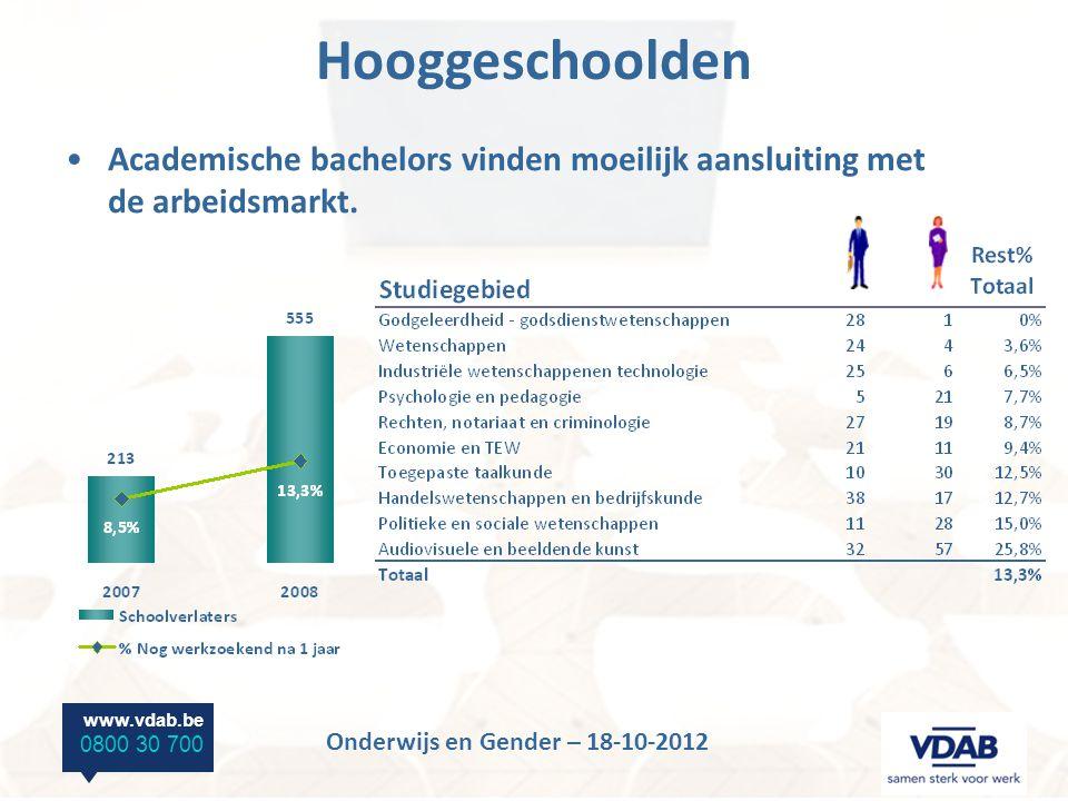 www.vdab.be 0800 30 700 Onderwijs en Gender – 18-10-2012 Hooggeschoolden Academische bachelors vinden moeilijk aansluiting met de arbeidsmarkt.