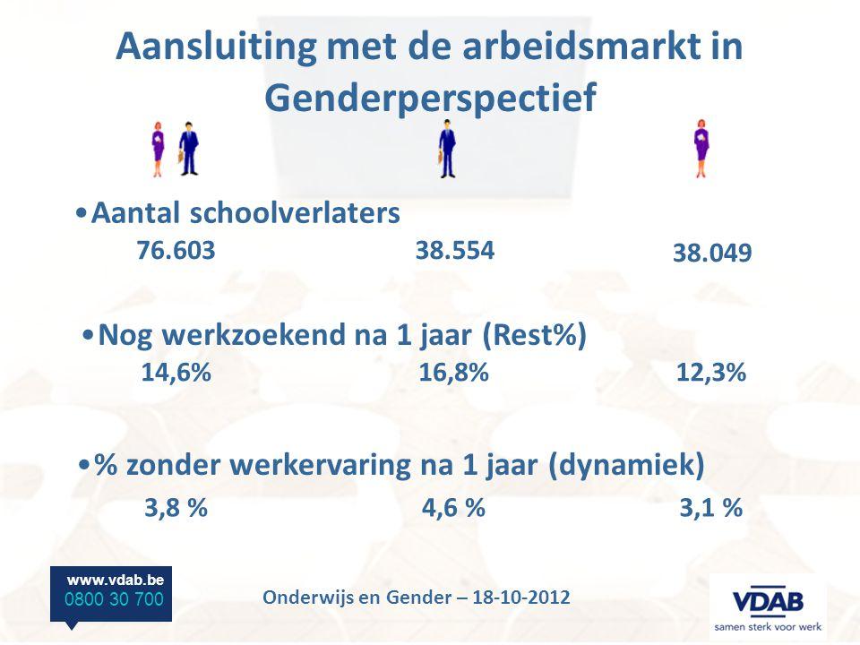 www.vdab.be 0800 30 700 Onderwijs en Gender – 18-10-2012 Aantal schoolverlaters 76.60338.554 38.049 Nog werkzoekend na 1 jaar (Rest%) % zonder werkervaring na 1 jaar (dynamiek) 14,6%16,8%12,3% 3,8 %4,6 %3,1 % Aansluiting met de arbeidsmarkt in Genderperspectief