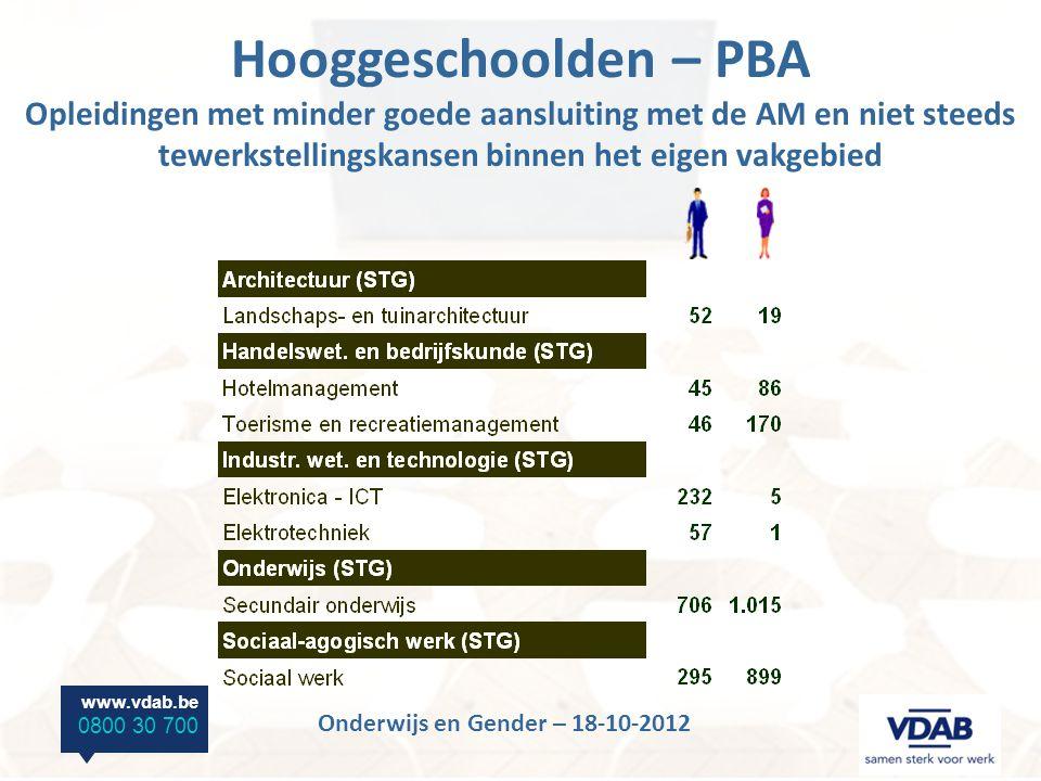 www.vdab.be 0800 30 700 Onderwijs en Gender – 18-10-2012 Hooggeschoolden – PBA Opleidingen met minder goede aansluiting met de AM en niet steeds tewerkstellingskansen binnen het eigen vakgebied